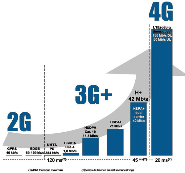 Débit 4G
