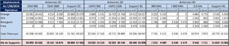 déploiement-antennes-relais-2g-3g-4g-orange-sfr-bouygues-free